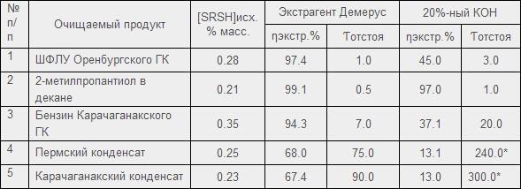 Анализ эффективности извлечения меркаптанов