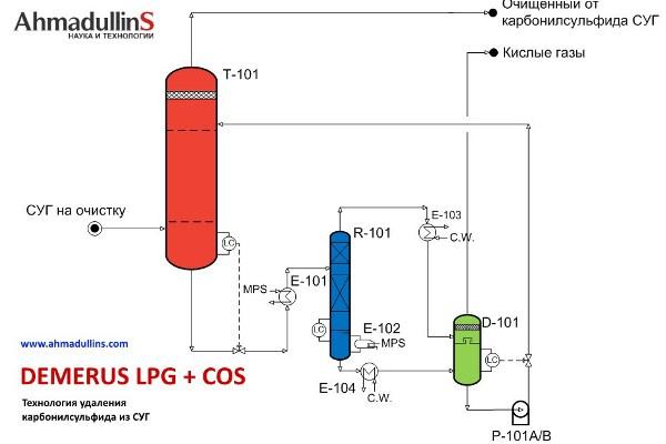 Очистка газа от карбонилсульфида