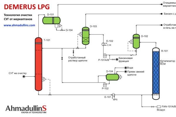 Рисунок 2. Принципиальная схема процесса DEMERUS LPG