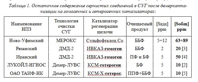 табл. 1(1)