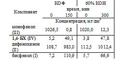 Табл 1 Щелочной гетерофазный катализ