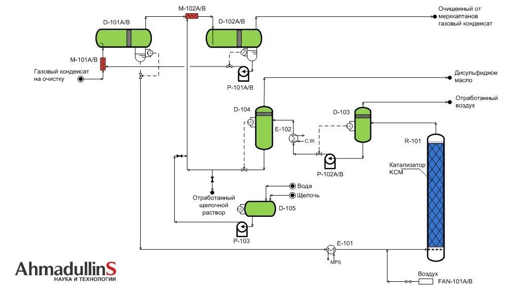 ochistka-gaz-kondensata